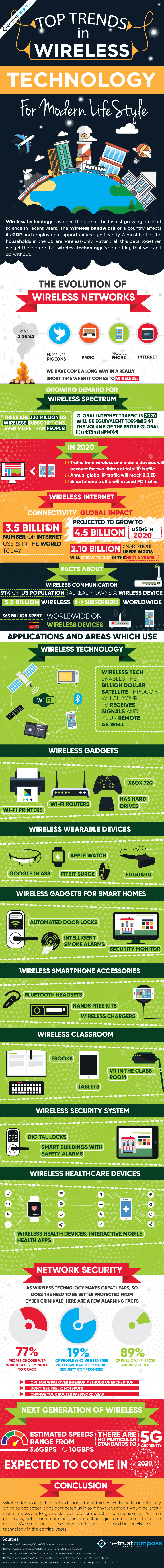 top-trends-in-wireless-and-communication-technology-2017